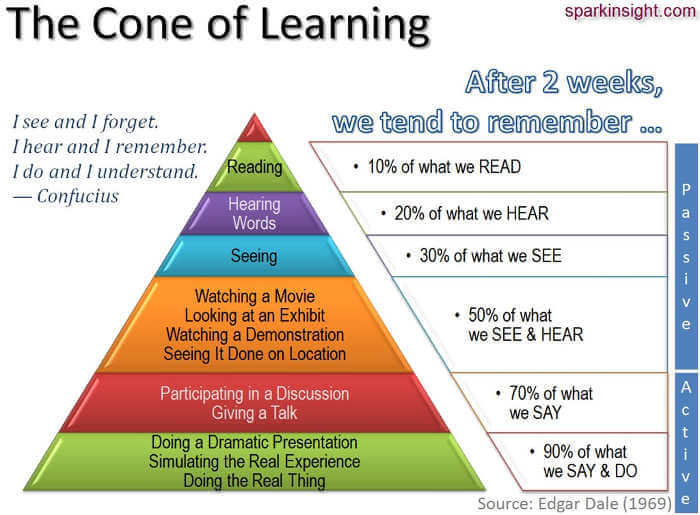 cone-of-learning